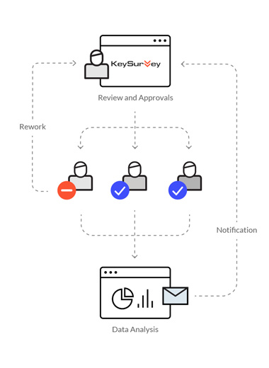 Workflow for automated data collection